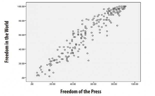 Freedom House press freedom correlation