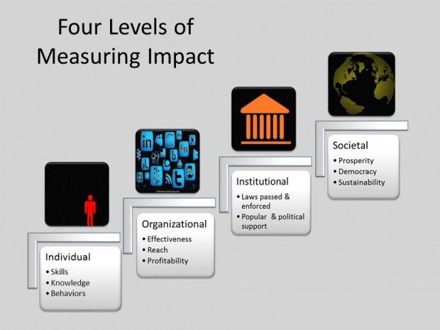 measuring impact of media development v2