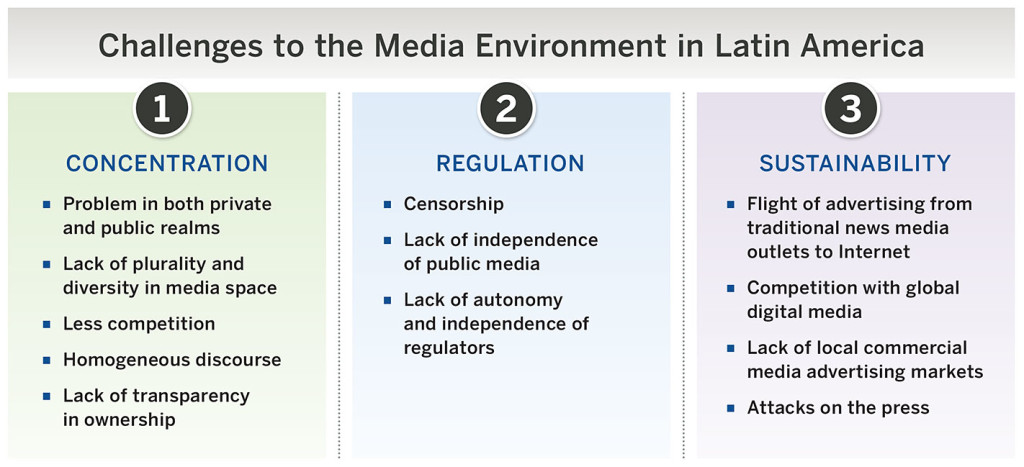 Challenges to the Media Environment in Latin America