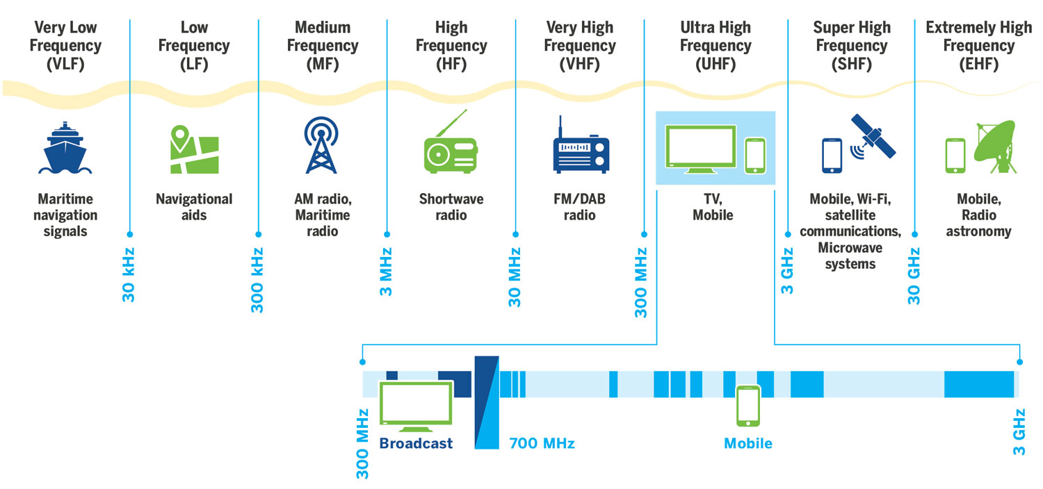 Center For International Media Assistance Radio Waves Diagram The Basic Shape Of Wave Those Who Are Interested In Fostering Plural And Independent Have Often Limited Their Engagement Spectrum Management To Acting As A Watchdog