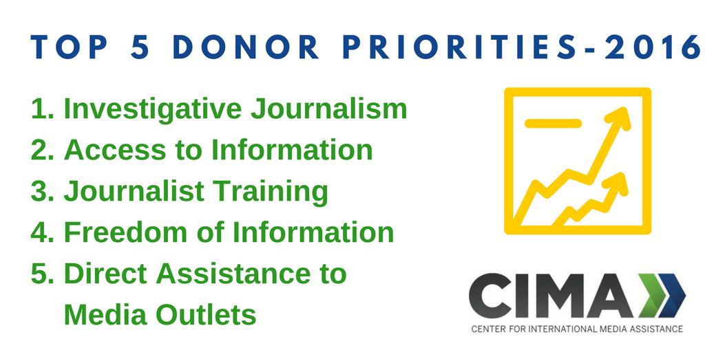 Center for International Media Assistance